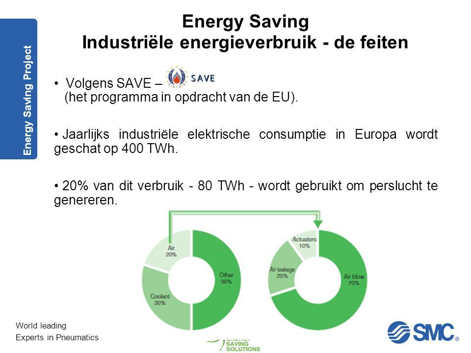 Industriële energieverbruik - de feiten