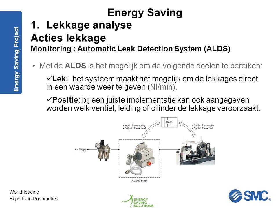 Acties lekkage Monitoring : Automatic Leak Detection System (ALDS)