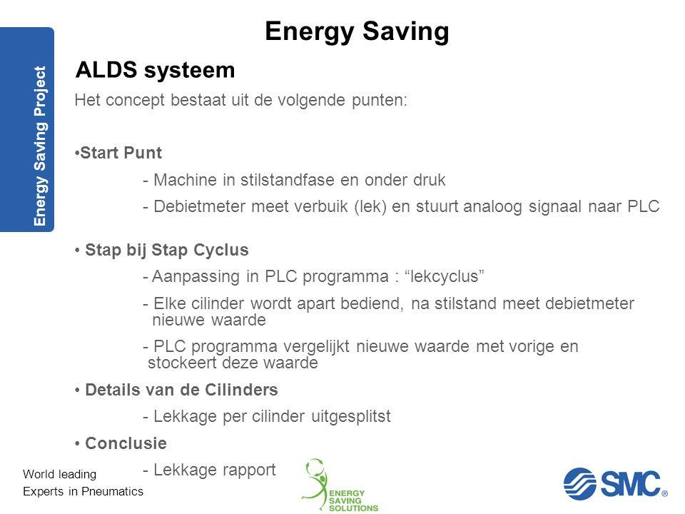 ALDS systeem Het concept bestaat uit de volgende punten: Start Punt