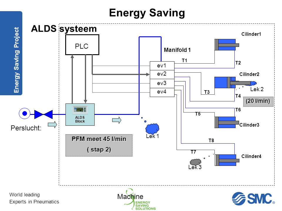 ALDS systeem PLC Perslucht: Machine Energy Saving Project