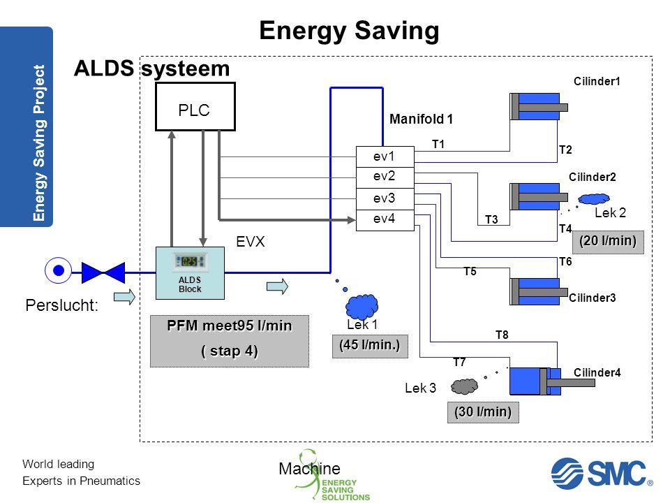 ALDS systeem PLC Perslucht: Machine Energy Saving Project EVX