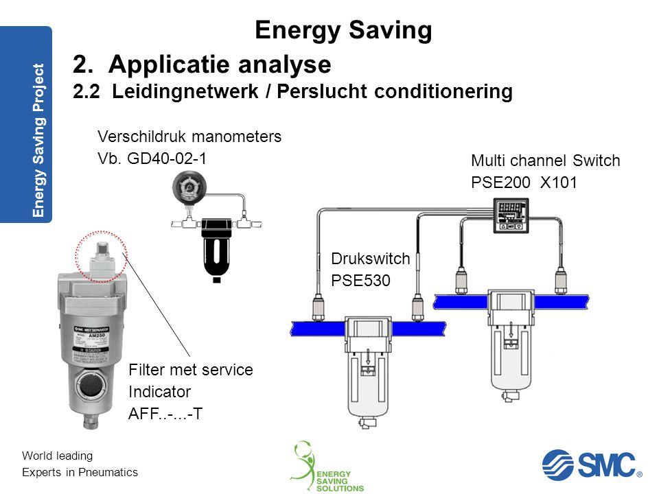 2. Applicatie analyse 2.2 Leidingnetwerk / Perslucht conditionering
