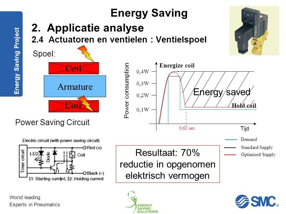 Resultaat: 70% reductie in opgenomen elektrisch vermogen