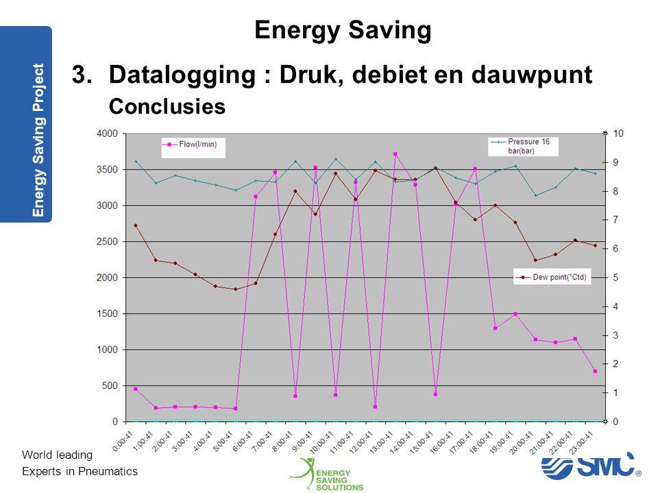 Datalogging : Druk, debiet en dauwpunt Conclusies