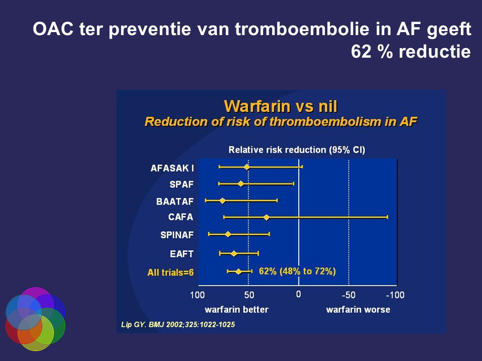 OAC ter preventie van tromboembolie in AF geeft 62 % reductie