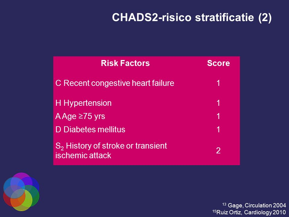 CHADS2-risico stratificatie (2)
