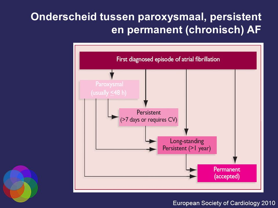 Onderscheid tussen paroxysmaal, persistent en permanent (chronisch) AF