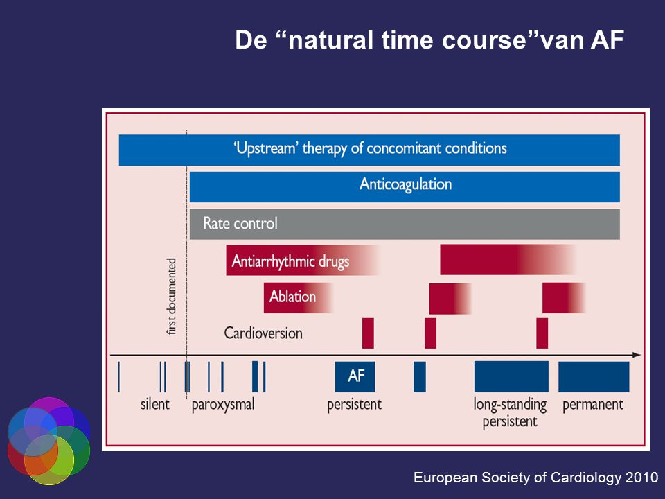 De natural time course van AF