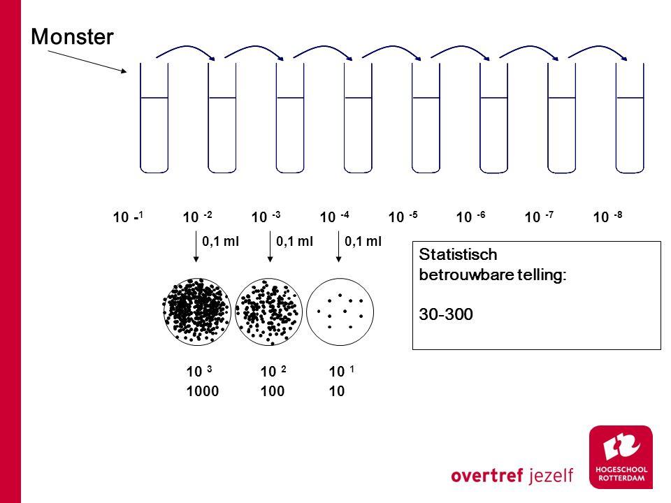 Monster Statistisch betrouwbare telling: 30-300 10 -1 10 -2 10 -3