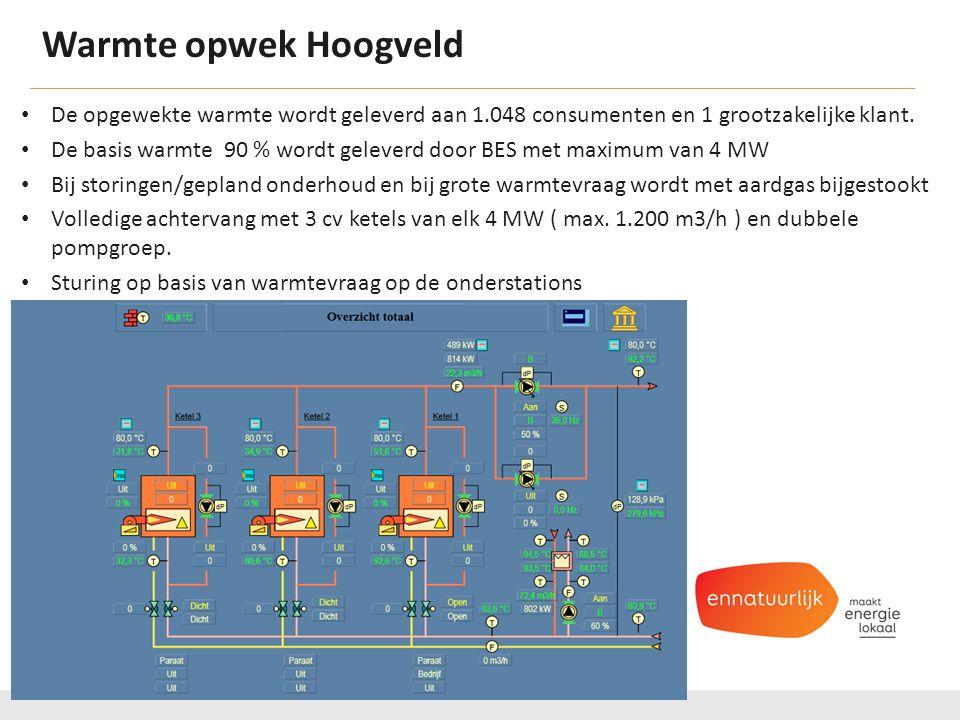Warmte opwek Hoogveld. De opgewekte warmte wordt geleverd aan 1.048 consumenten en 1 grootzakelijke klant.