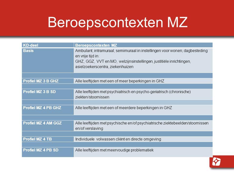 Beroepscontexten MZ KD-deel Beroepscontexten MZ Basis