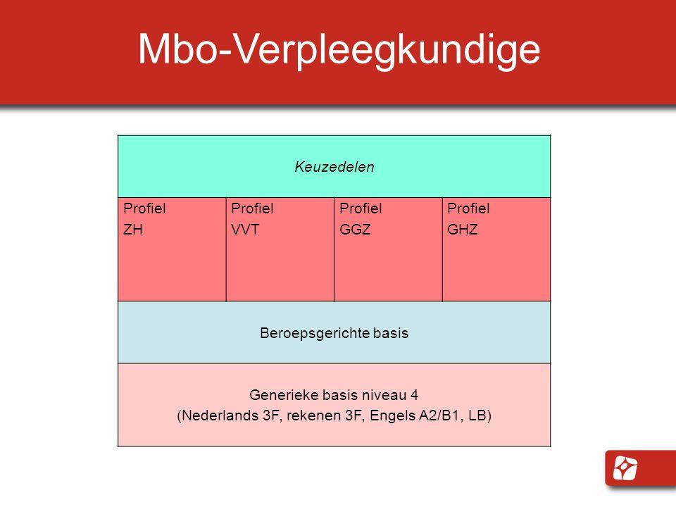 Mbo-Verpleegkundige Keuzedelen Profiel ZH VVT GGZ GHZ