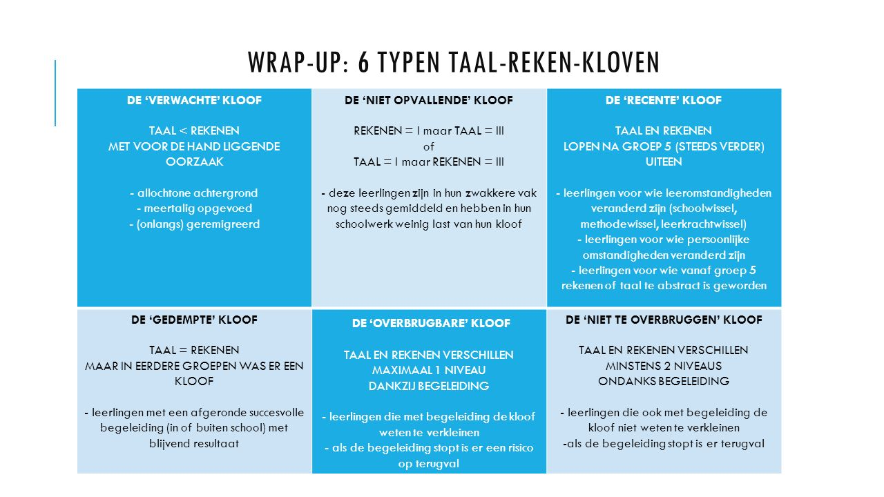 WRAP-UP: 6 TYPEN Taal-REKEN-kloven