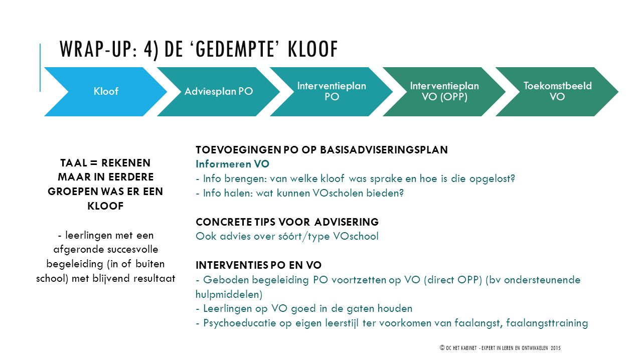 WRAP-UP: 4) De 'gedempte' kloof