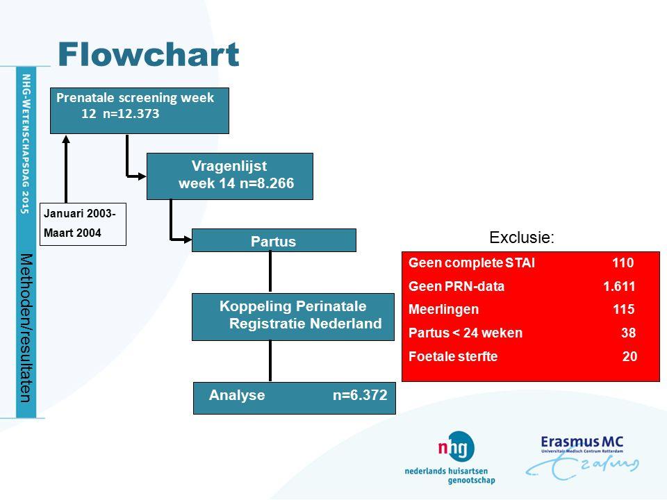 Koppeling Perinatale Registratie Nederland