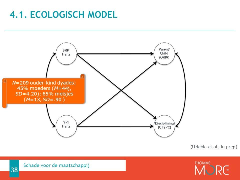 4.1. Ecologisch model Schade voor de maatschappij