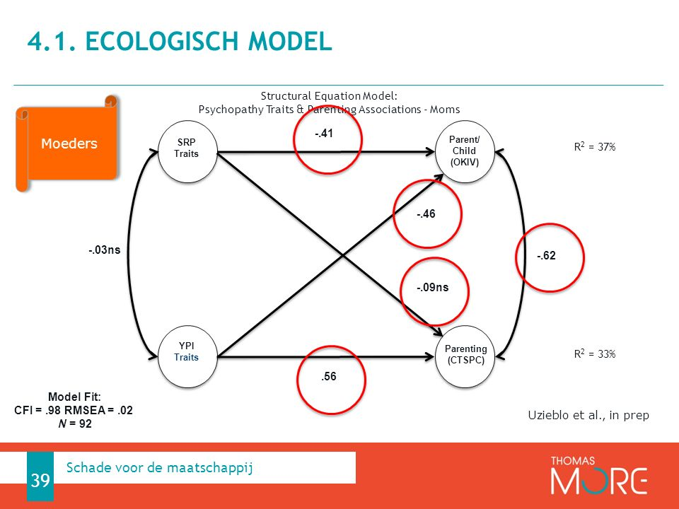 4.1. Ecologisch model Schade voor de maatschappij Moeders