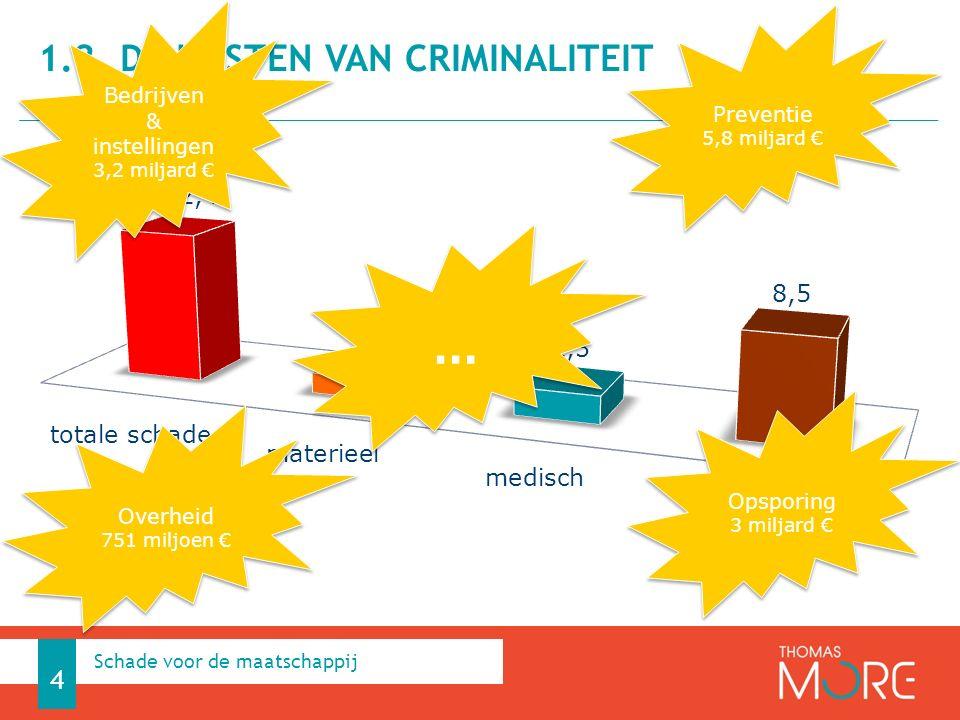 1.2. De kosten van Criminaliteit