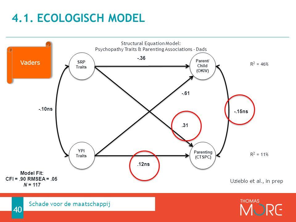 4.1. Ecologisch model Schade voor de maatschappij Vaders