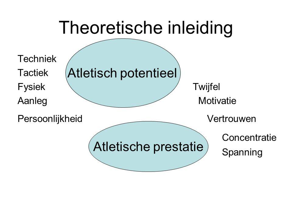 Theoretische inleiding