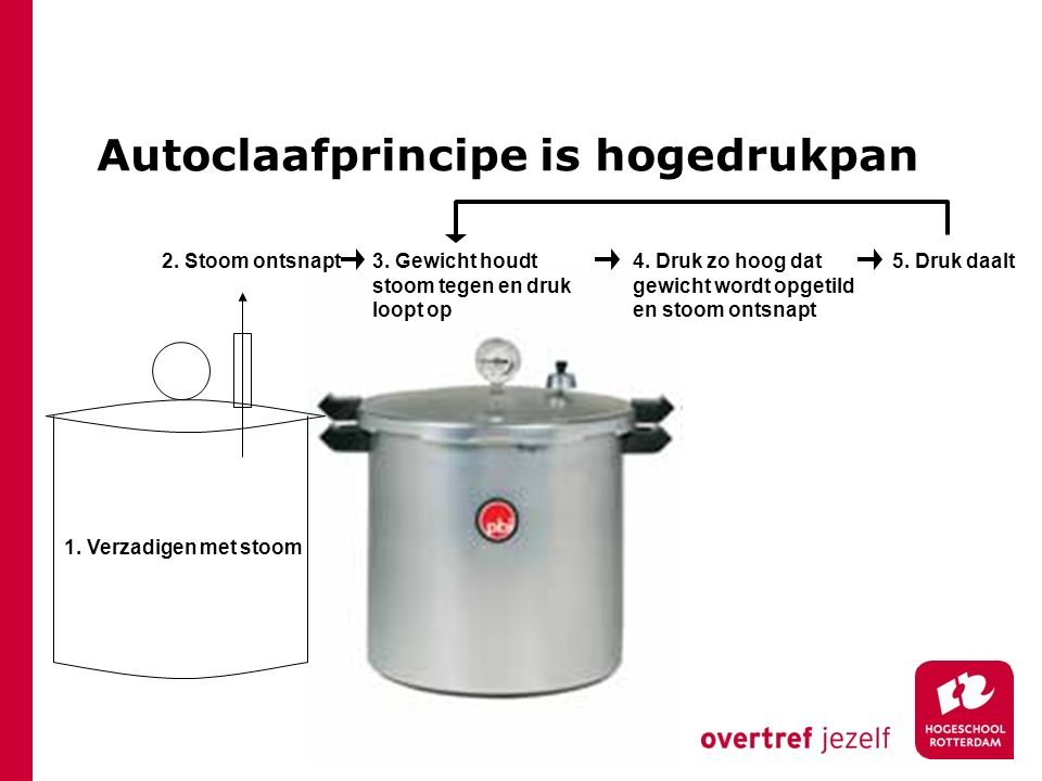 Autoclaafprincipe is hogedrukpan