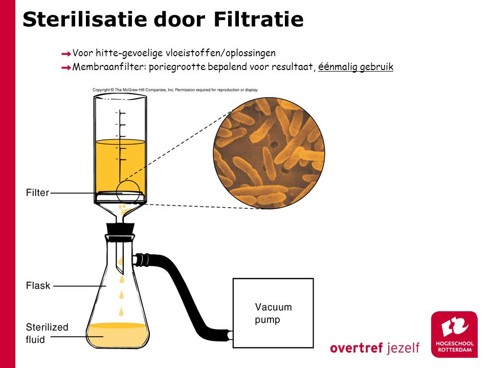 Sterilisatie door Filtratie