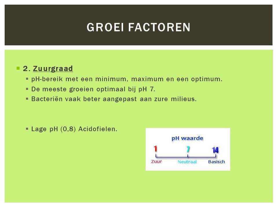 Groei factoren 2. Zuurgraad