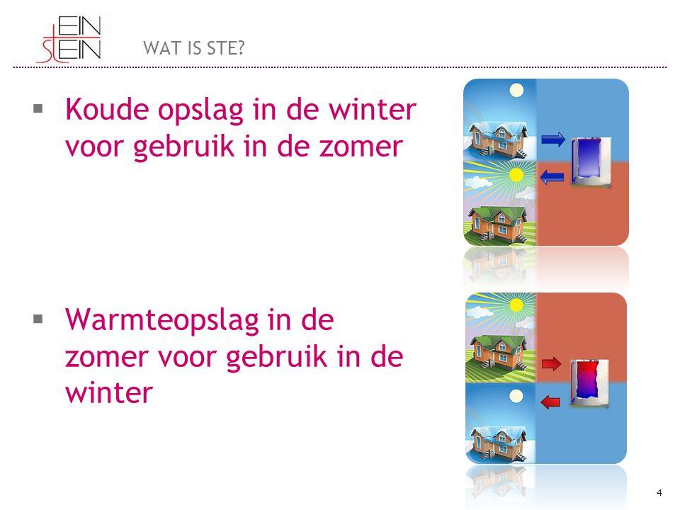 Koude opslag in de winter voor gebruik in de zomer
