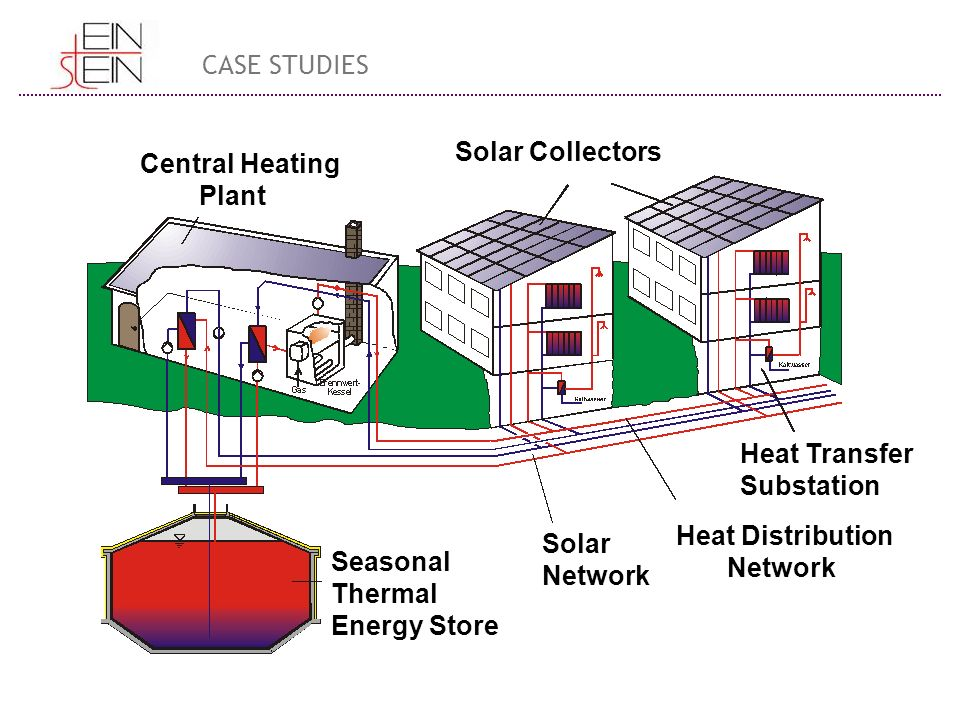 Seasonal Thermal Energy Store Solar Network Heat Distribution Network