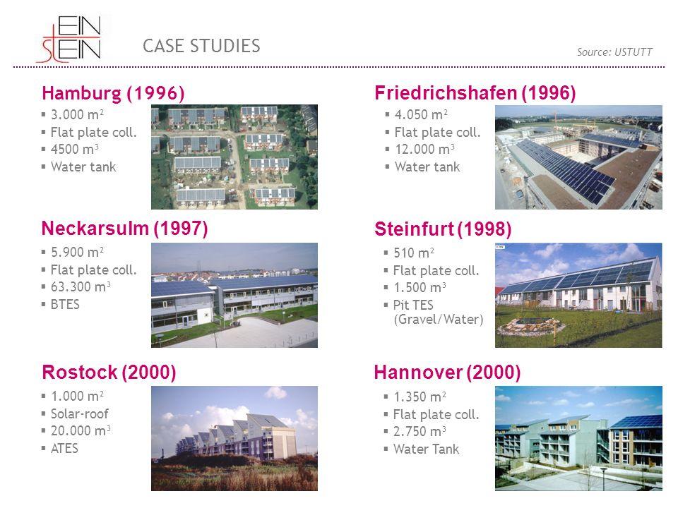 CASE STUDIES Hamburg (1996) Friedrichshafen (1996) Neckarsulm (1997)