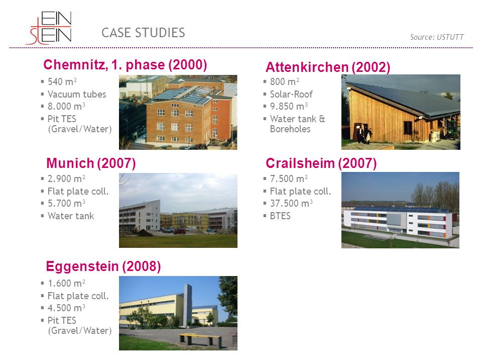 CASE STUDIES Chemnitz, 1. phase (2000) Attenkirchen (2002)