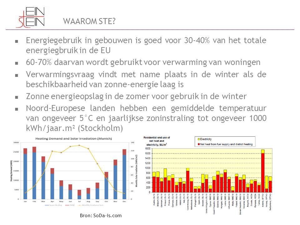 60-70% daarvan wordt gebruikt voor verwarming van woningen