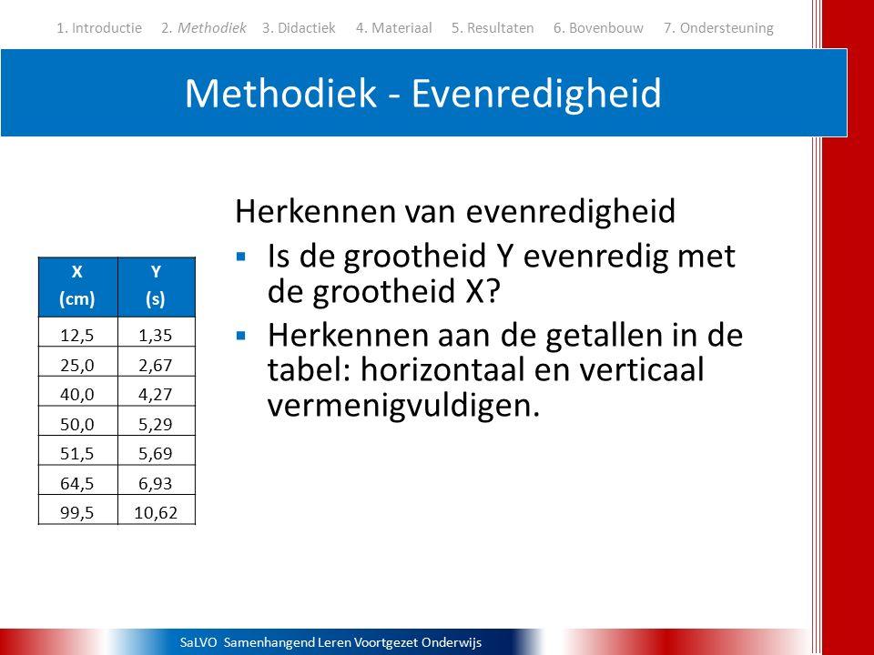 Methodiek - Evenredigheid