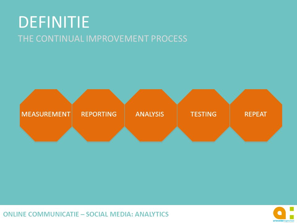 DEFINITIE THE CONTINUAL IMPROVEMENT PROCESS