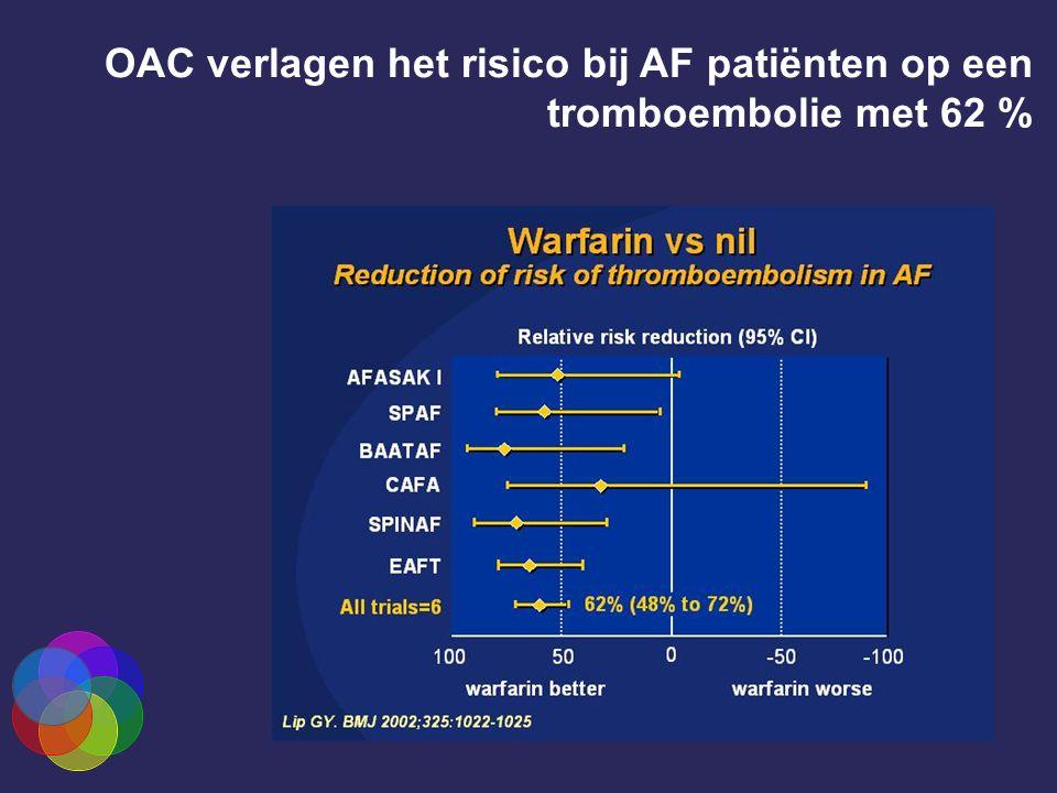 OAC verlagen het risico bij AF patiënten op een tromboembolie met 62 %