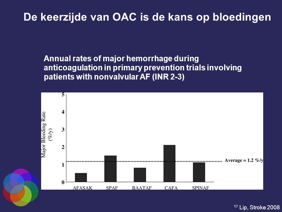 De keerzijde van OAC is de kans op bloedingen