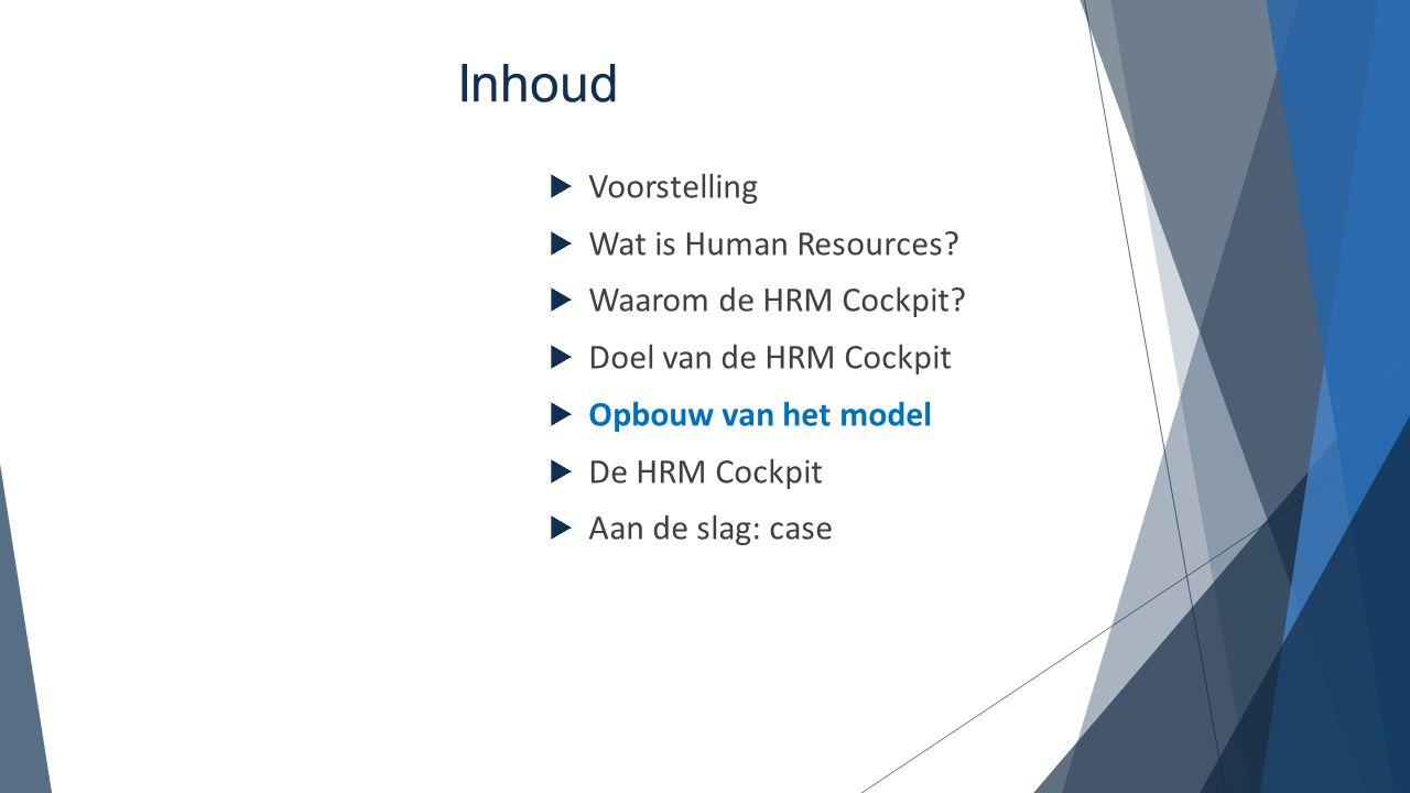 Inhoud Voorstelling Wat is Human Resources Waarom de HRM Cockpit