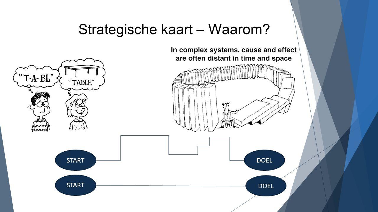 Strategische kaart – Waarom