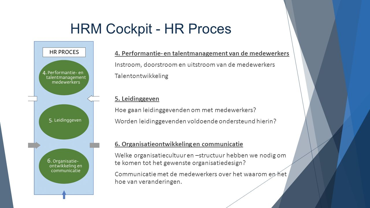 HRM Cockpit - HR Proces