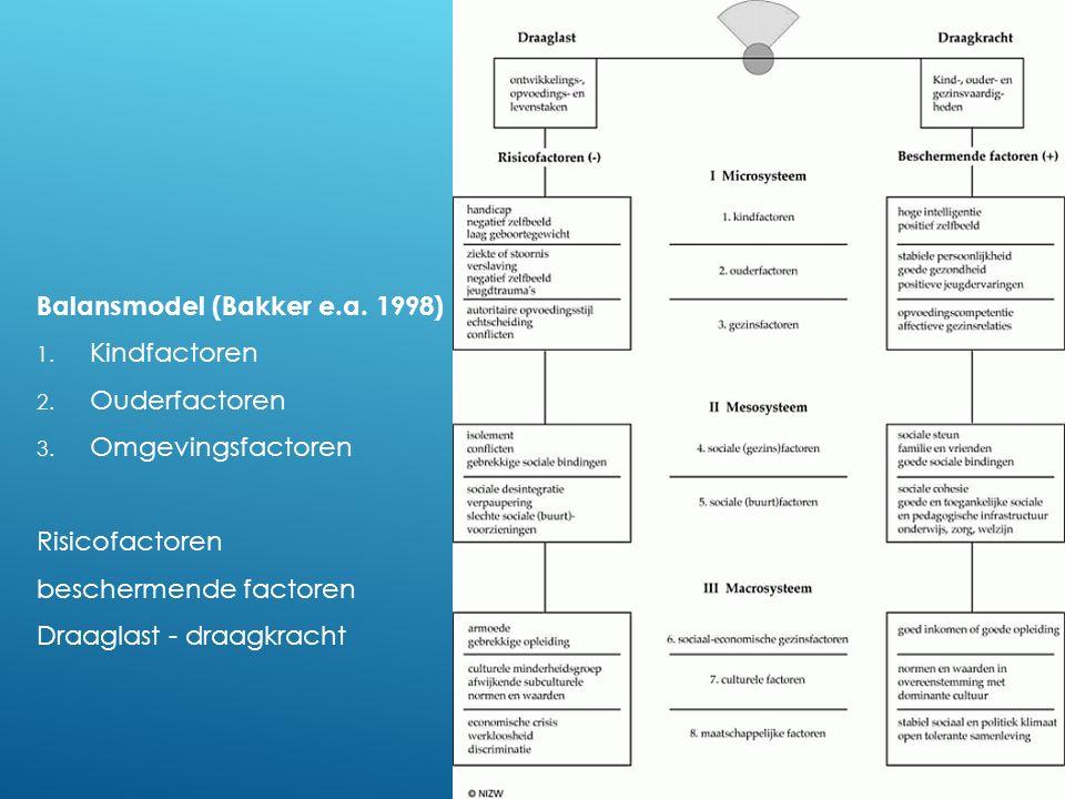 Balansmodel (Bakker e.a. 1998) Kindfactoren Ouderfactoren