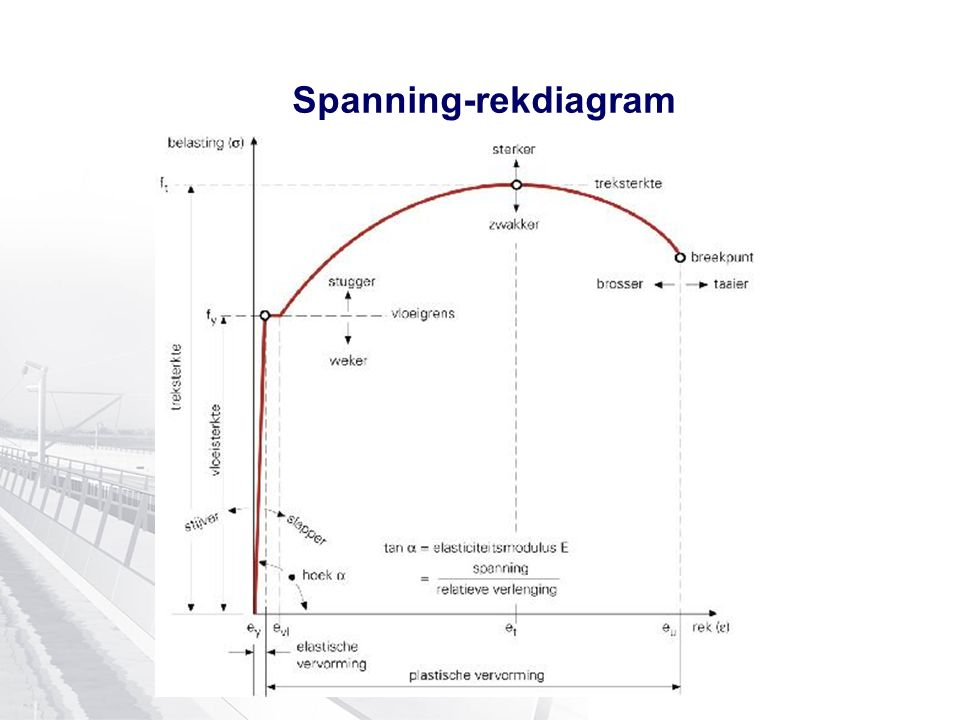 Spanning-rekdiagram