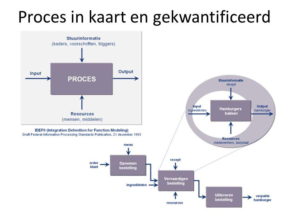 Proces in kaart en gekwantificeerd
