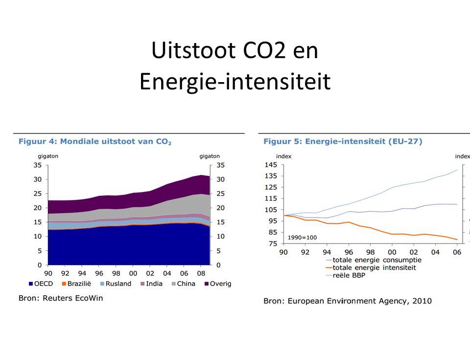 Uitstoot CO2 en Energie-intensiteit