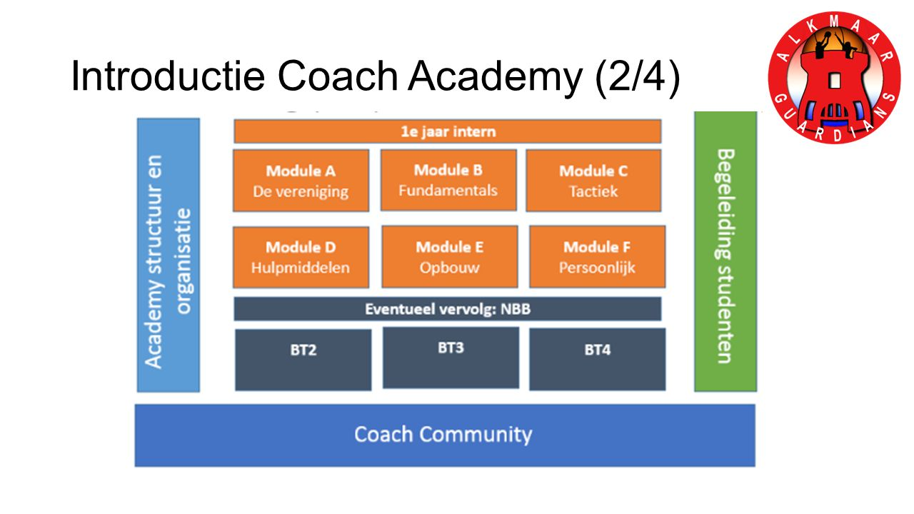 Introductie Coach Academy (2/4)