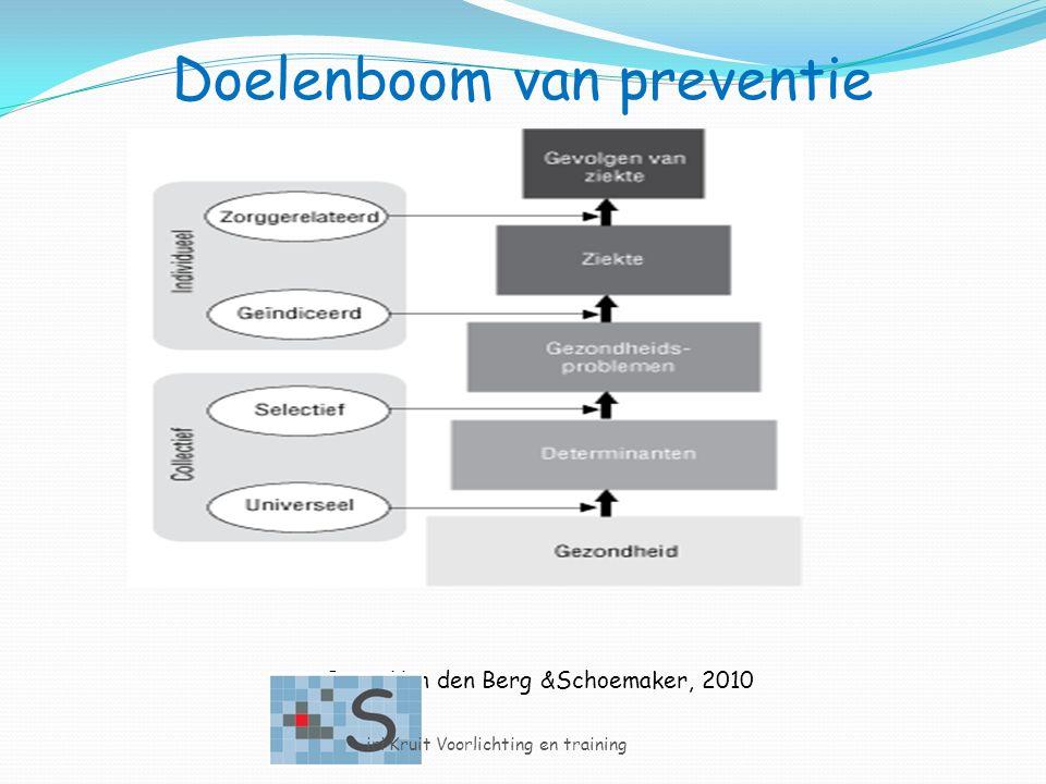 Doelenboom van preventie