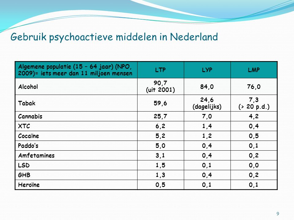 Gebruik psychoactieve middelen in Nederland