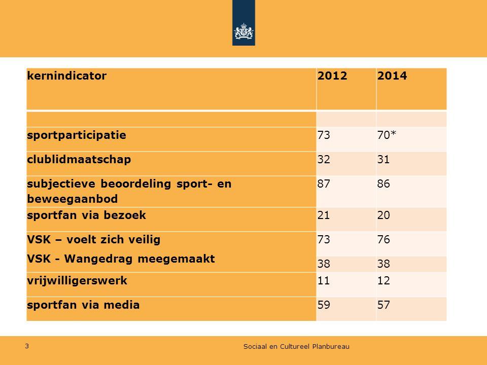 subjectieve beoordeling sport- en beweegaanbod 87 86