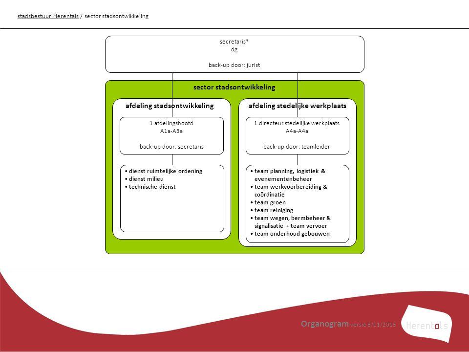 Organogram versie 6/11/2015 sector stadsontwikkeling