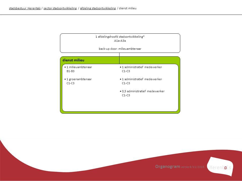 Organogram versie 6/11/2015 dienst milieu