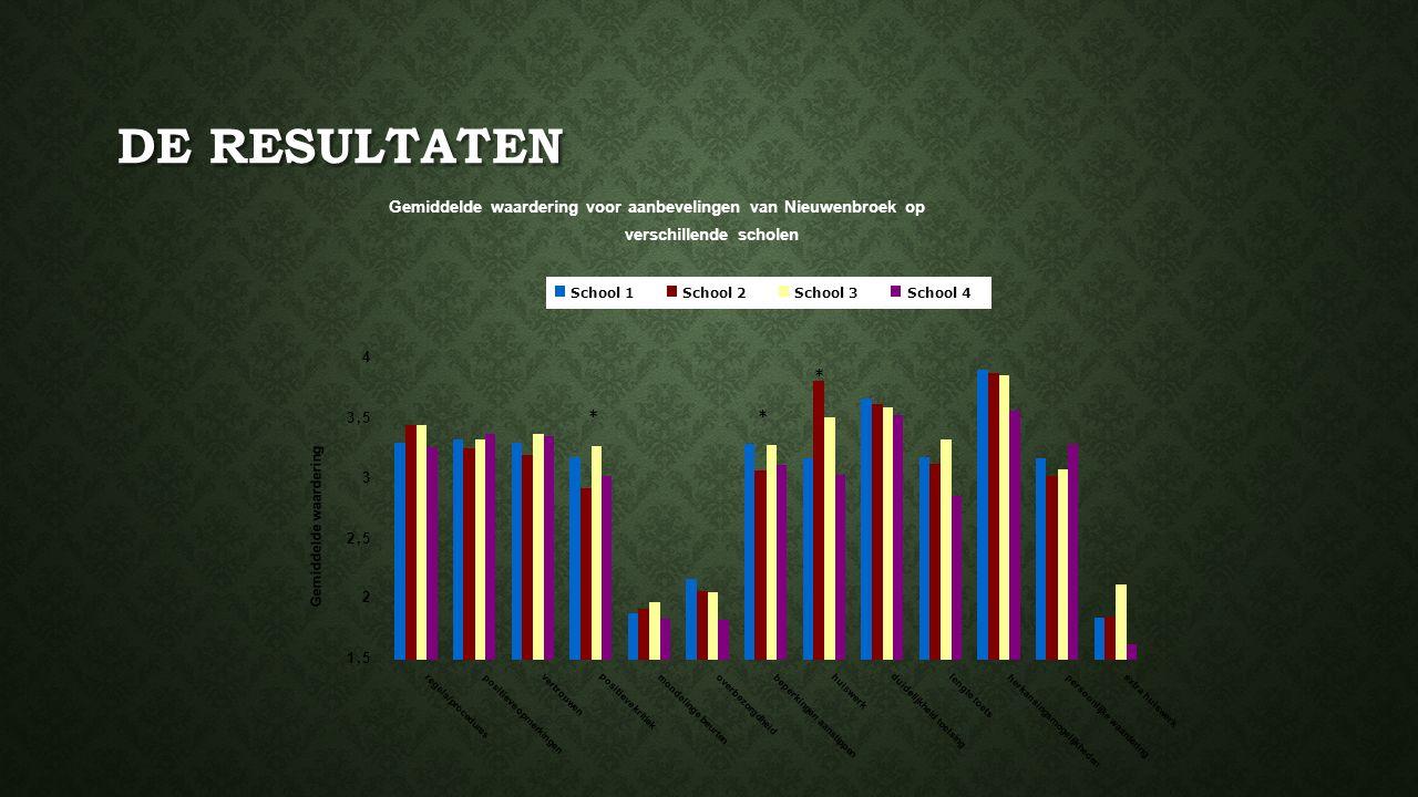 De resultaten Gemiddelde waardering voor aanbevelingen van Nieuwenbroek op. verschillende scholen.